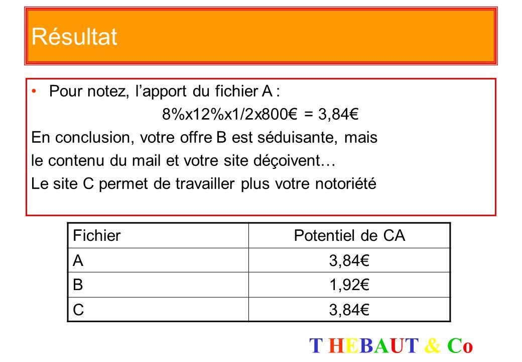 Résultat Pour notez, l'apport du fichier A : 8%x12%x1/2x800€ = 3,84€