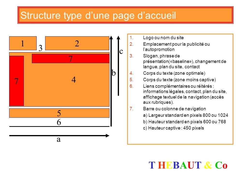 Structure type d'une page d'accueil