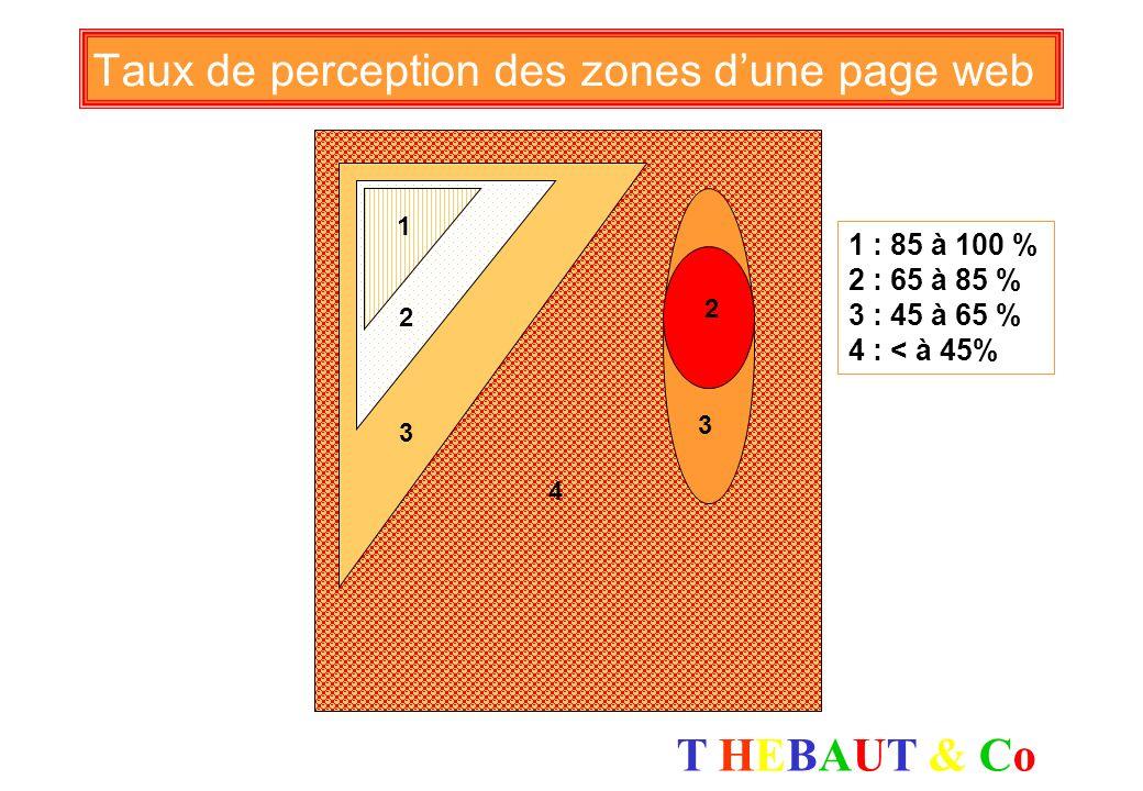 Taux de perception des zones d'une page web