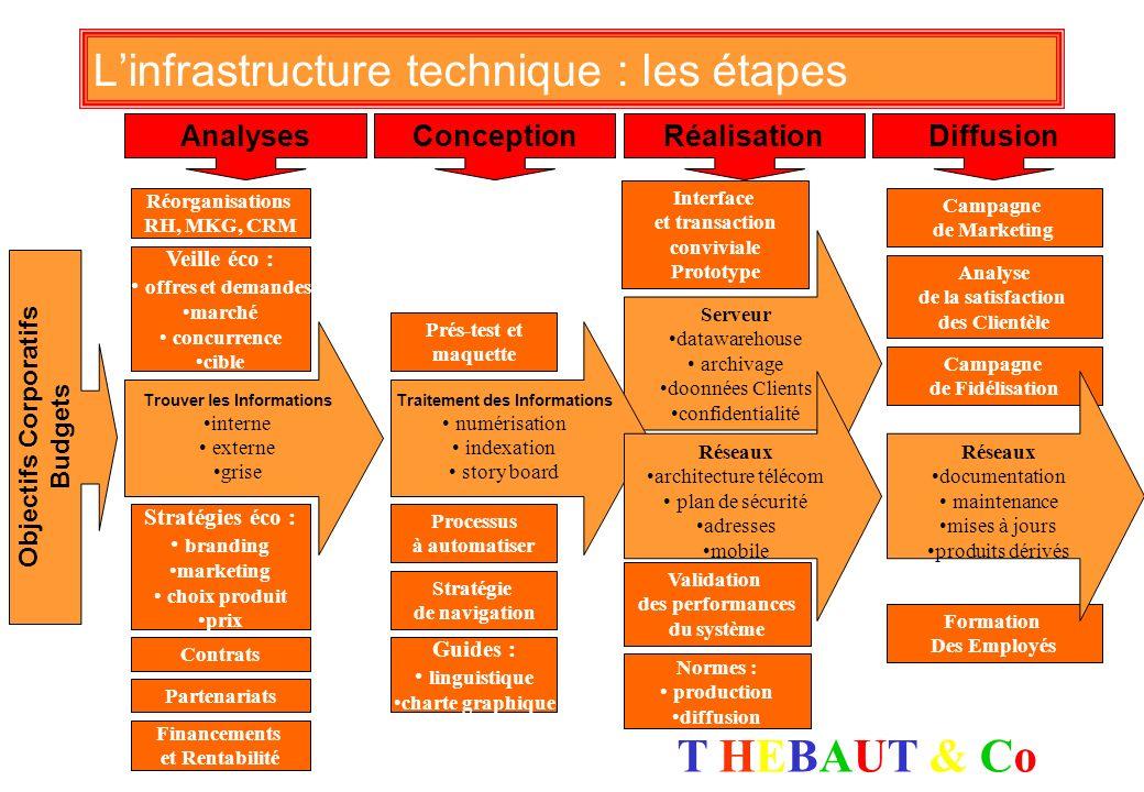 L'infrastructure technique : les étapes