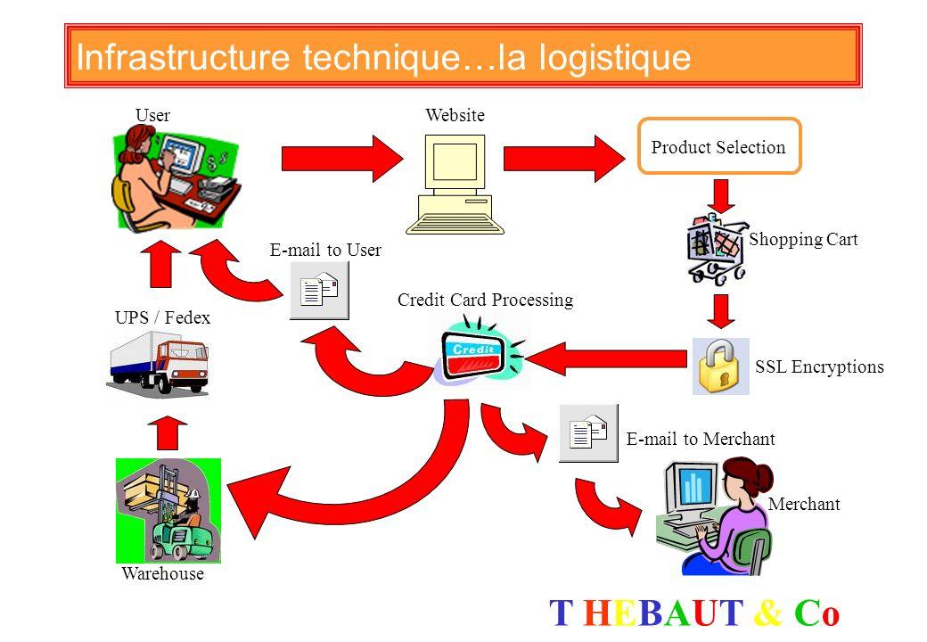 Infrastructure technique…la logistique