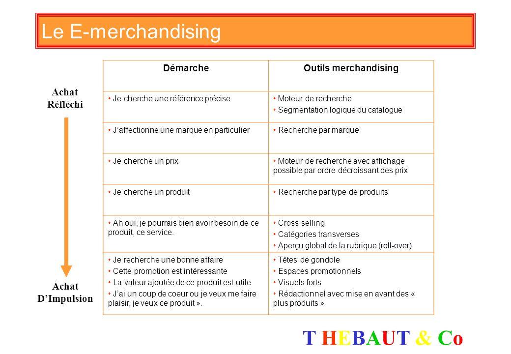Le E-merchandising Achat Réfléchi Achat D'Impulsion Démarche