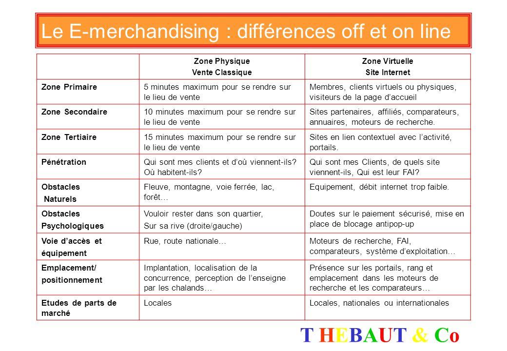 Le E-merchandising : différences off et on line