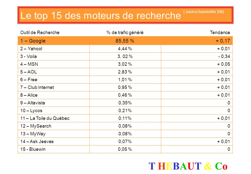 Le top 15 des moteurs de recherche ( source baromètre Xiti)