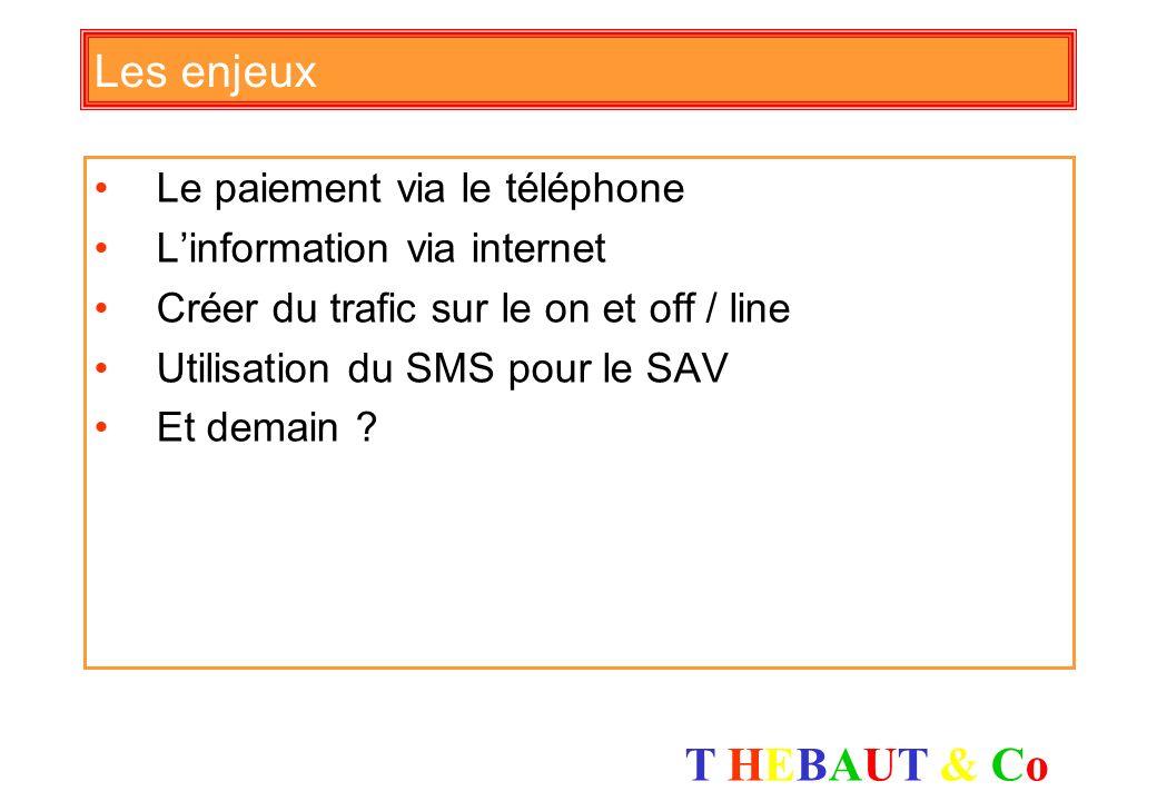 Les enjeux Le paiement via le téléphone L'information via internet