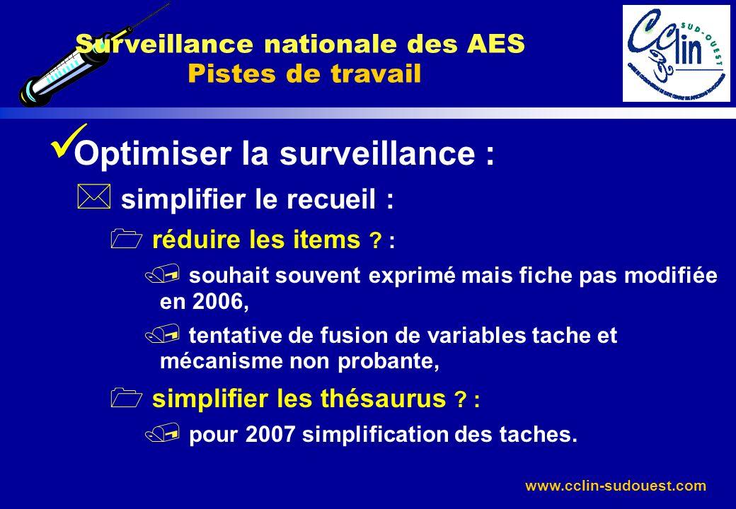 Surveillance nationale des AES Pistes de travail