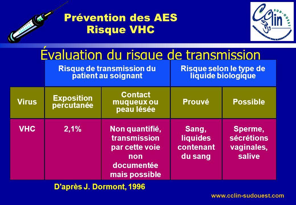 Évaluation du risque de transmission