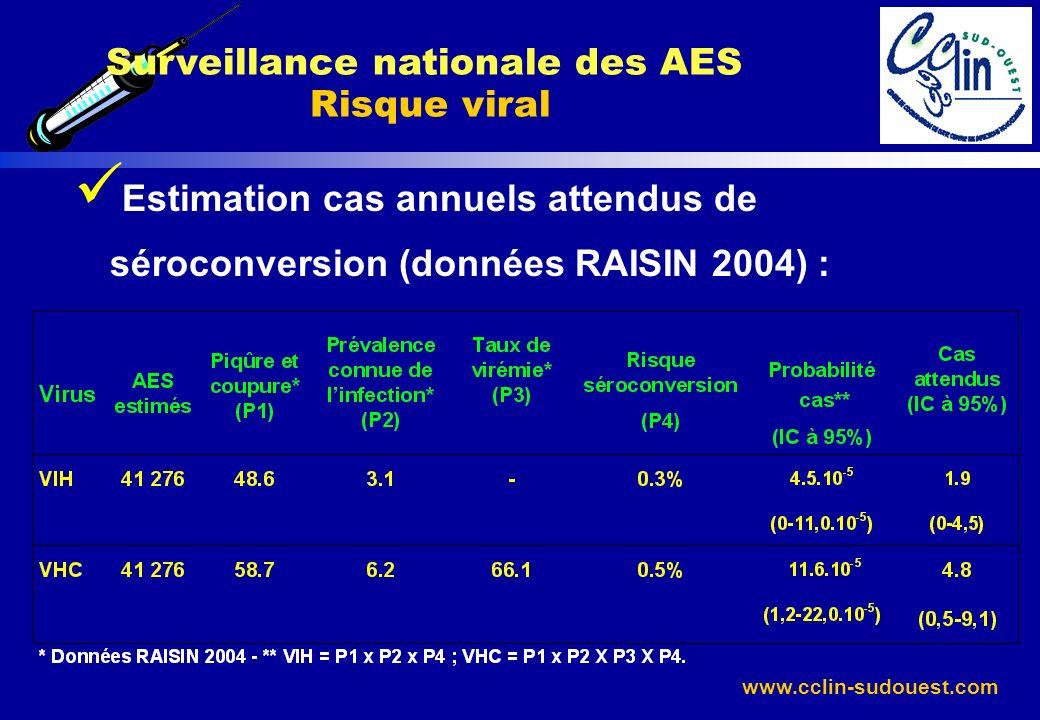 Surveillance nationale des AES Risque viral