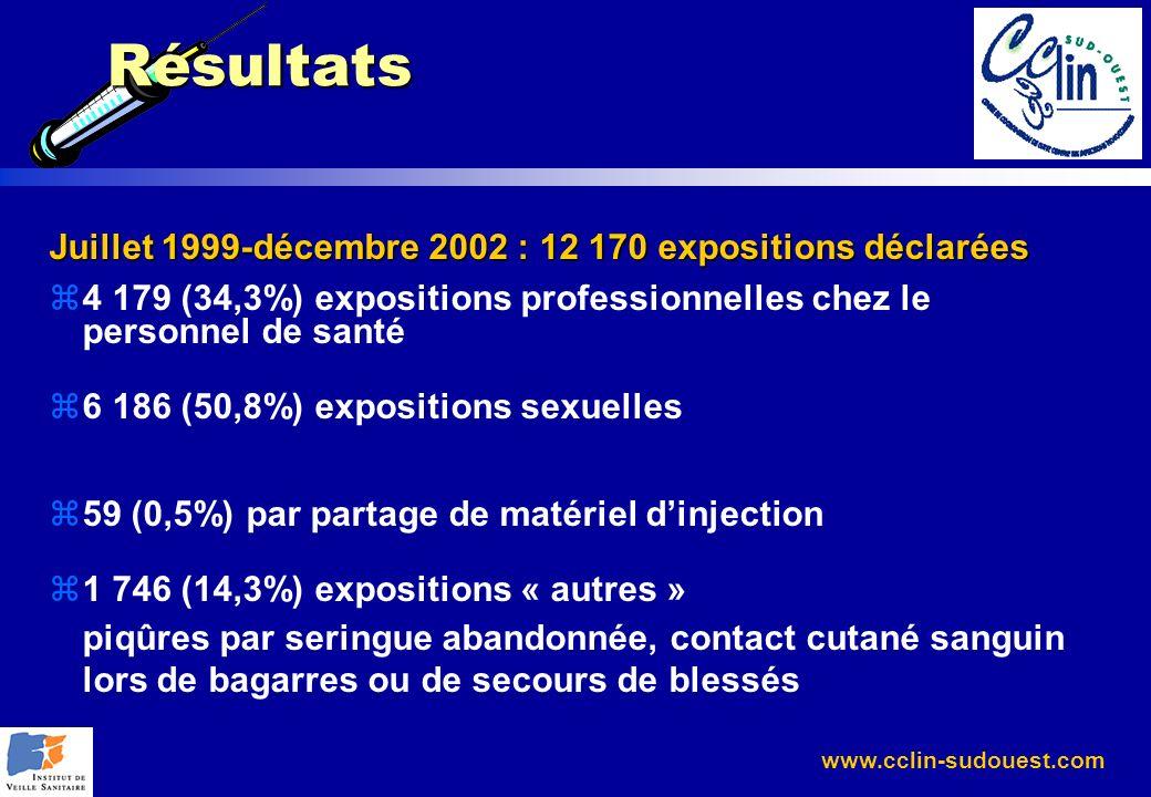 Résultats Juillet 1999-décembre 2002 : 12 170 expositions déclarées