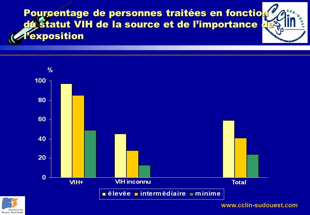 Pourcentage de personnes traitées en fonction du statut VIH de la source et de l'importance de l'exposition