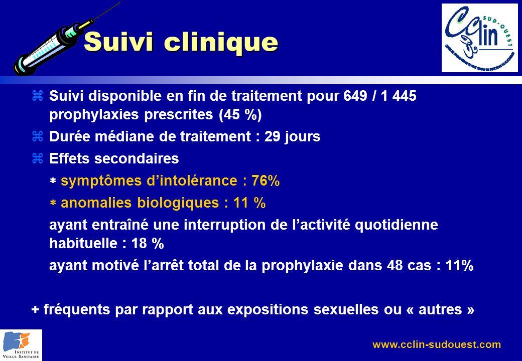 Suivi cliniqueSuivi disponible en fin de traitement pour 649 / 1 445 prophylaxies prescrites (45 %)
