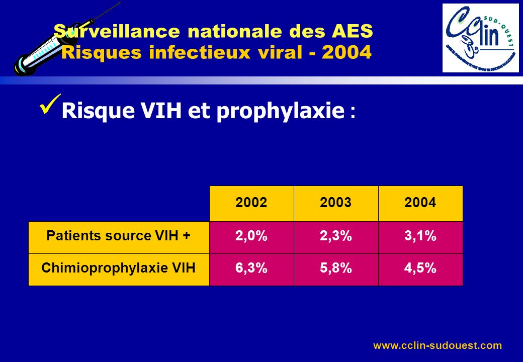 Risque VIH et prophylaxie :
