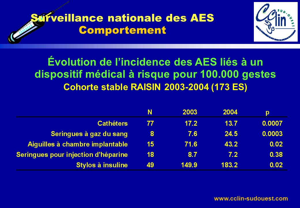 Surveillance nationale des AES Comportement