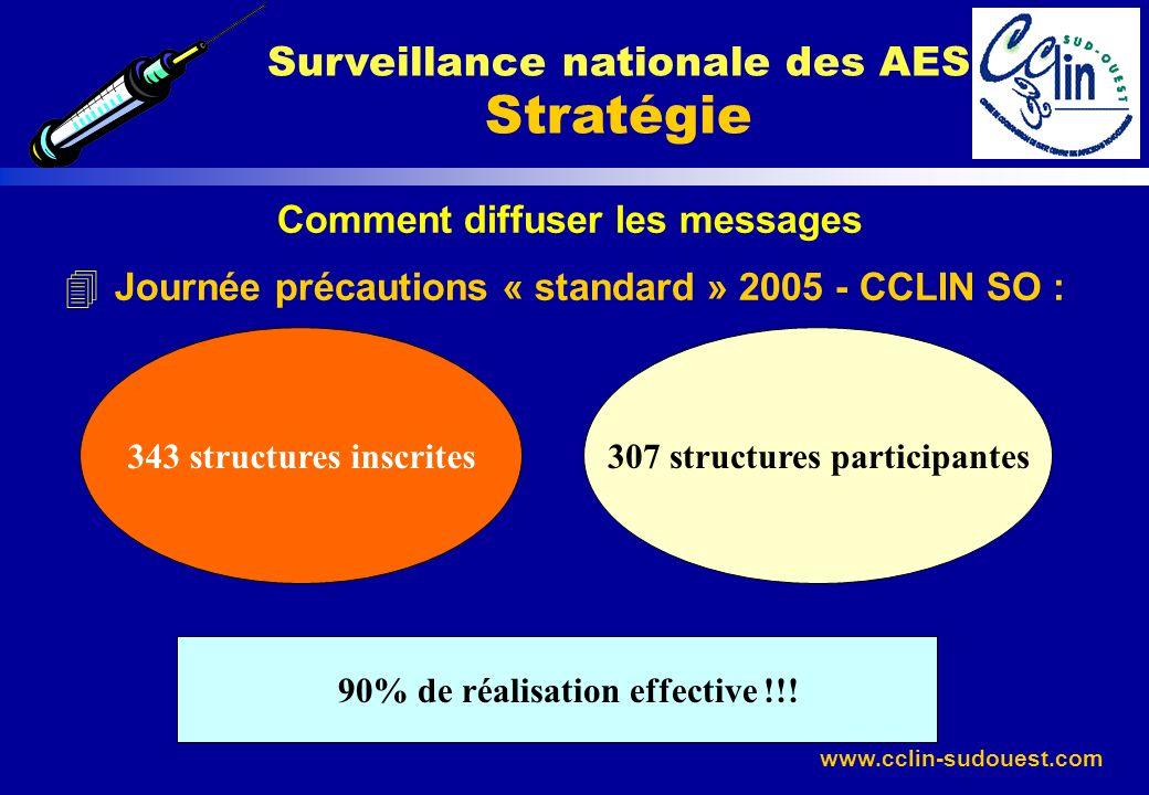 Surveillance nationale des AES Stratégie 307 structures participantes