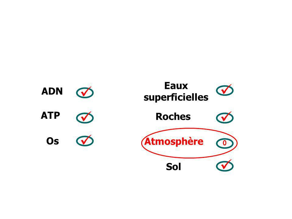 Eaux superficielles ADN ATP Roches Os Atmosphère Sol