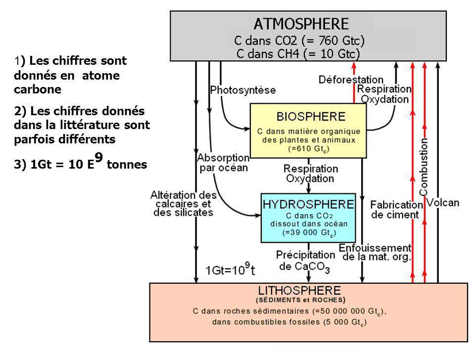 1) Les chiffres sont donnés en atome carbone