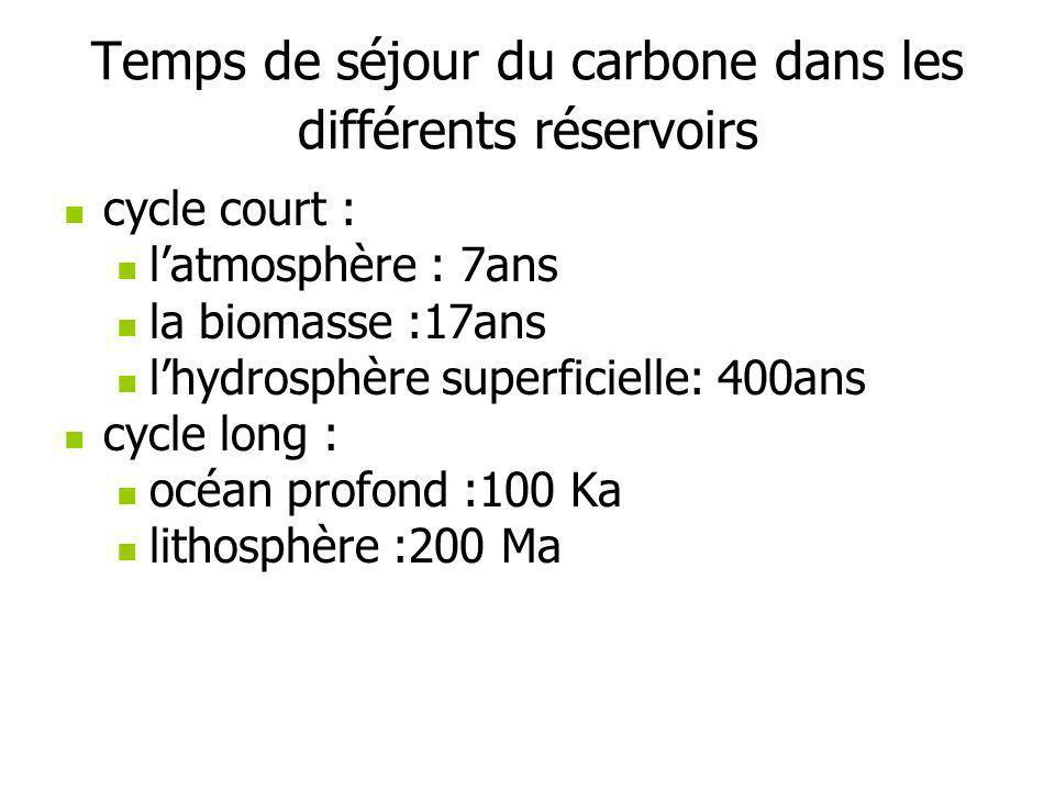 Temps de séjour du carbone dans les différents réservoirs