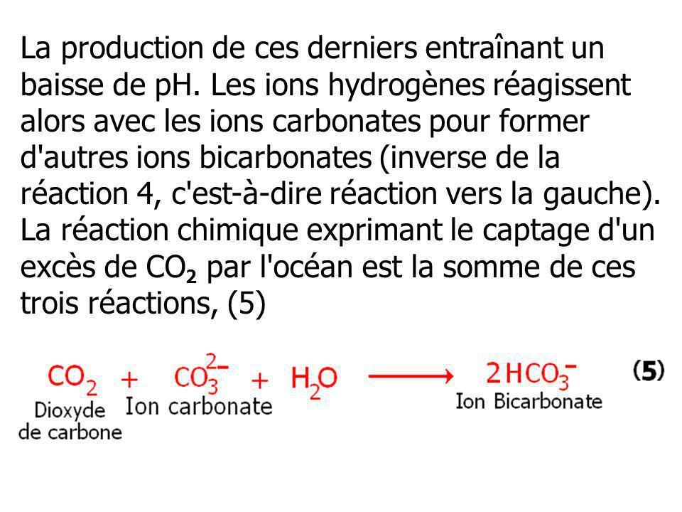 La production de ces derniers entraînant un baisse de pH