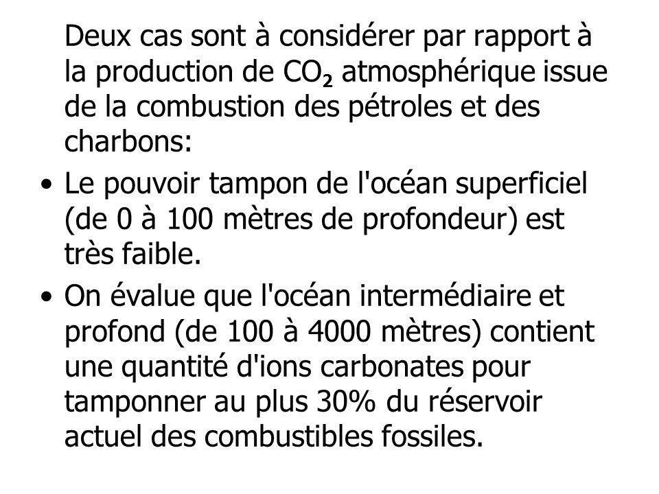 Deux cas sont à considérer par rapport à la production de CO2 atmosphérique issue de la combustion des pétroles et des charbons: