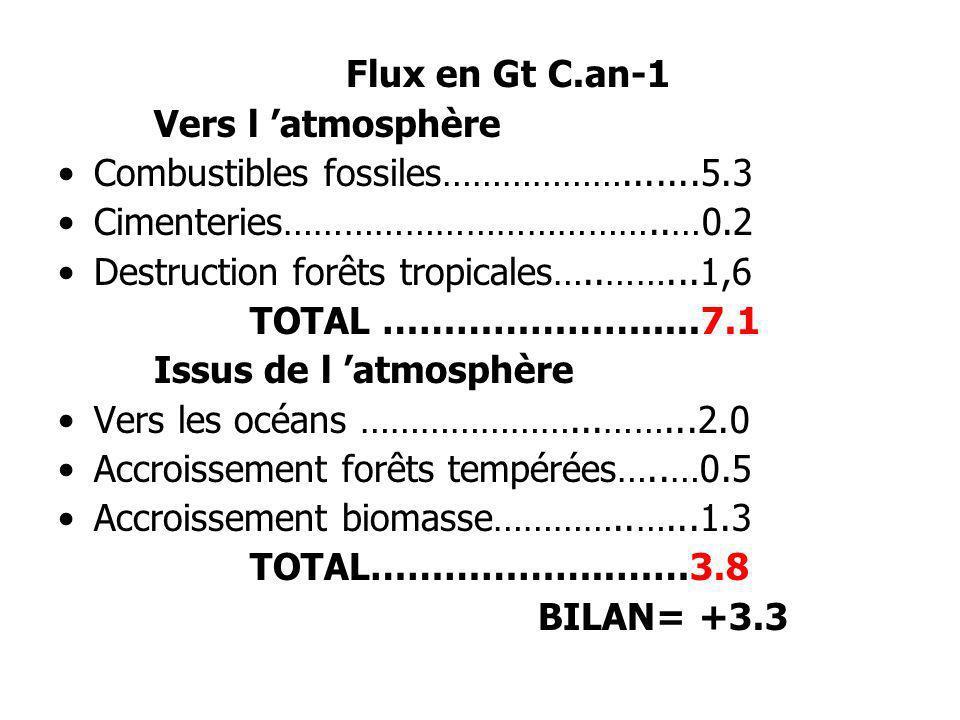 Flux en Gt C.an-1Vers l 'atmosphère. Combustibles fossiles……………….......5.3. Cimenteries………………………………..…0.2.