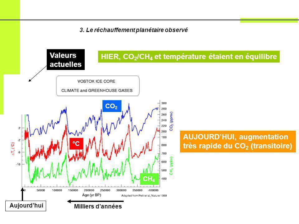 HIER, CO2/CH4 et température étaient en équilibre Valeurs actuelles