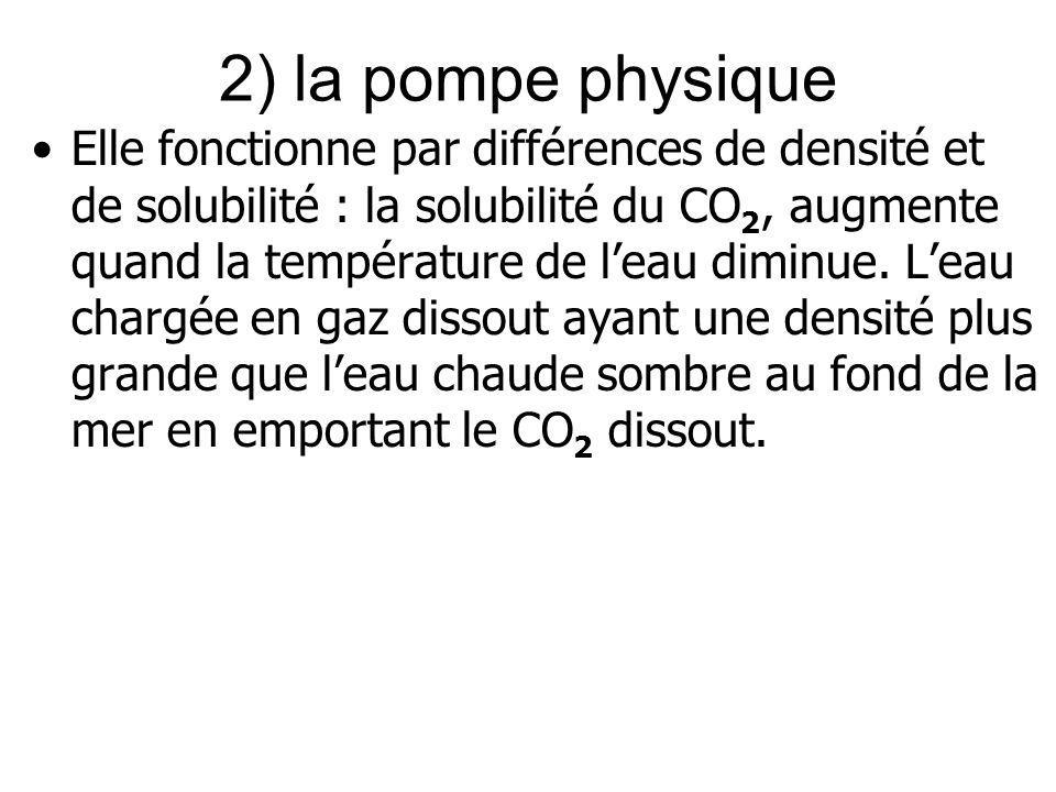 2) la pompe physique