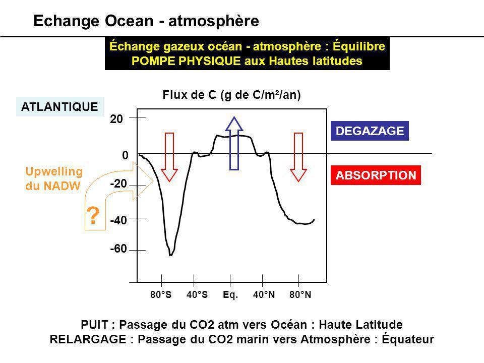 Echange Ocean - atmosphère