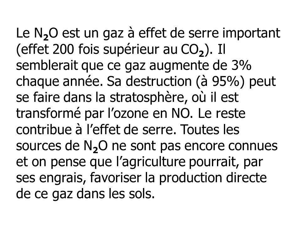 Le N2O est un gaz à effet de serre important (effet 200 fois supérieur au CO2).