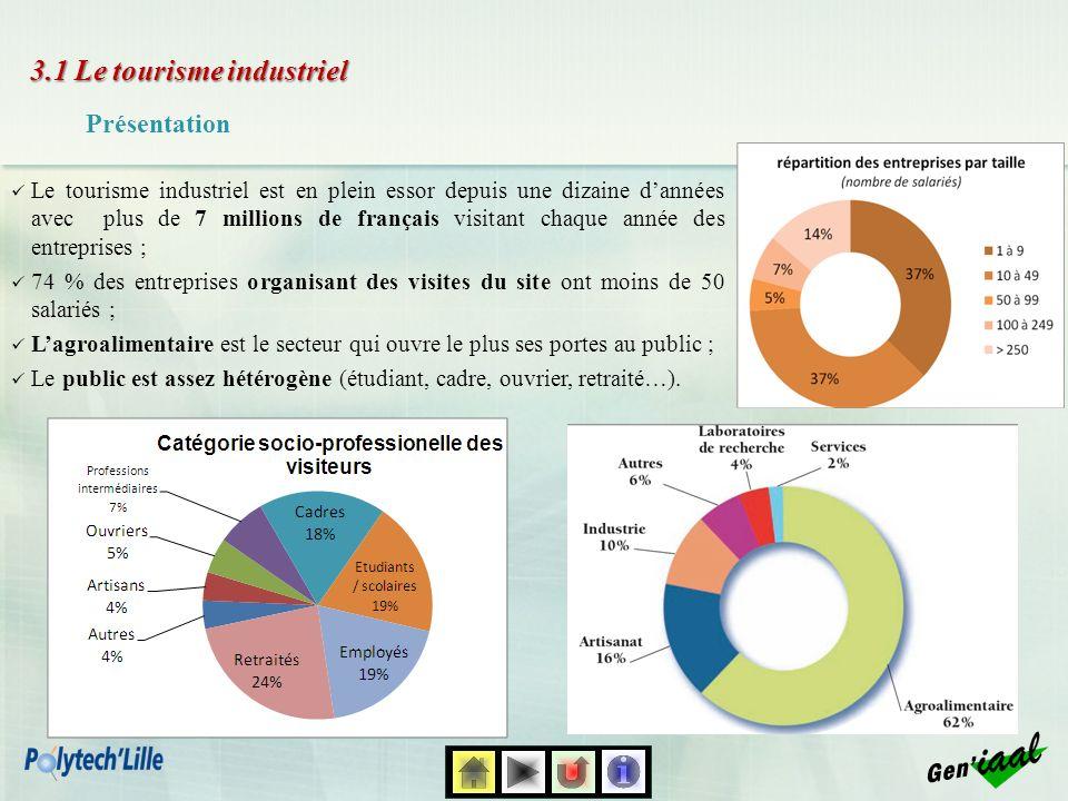 3.1 Le tourisme industriel