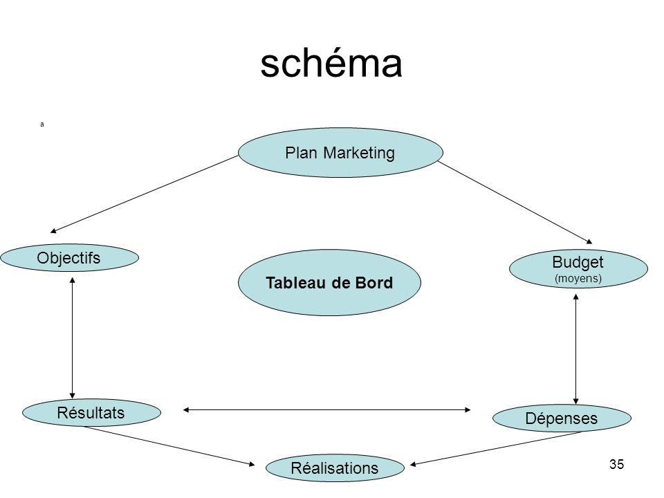 schéma Plan Marketing Objectifs Budget Tableau de Bord Résultats