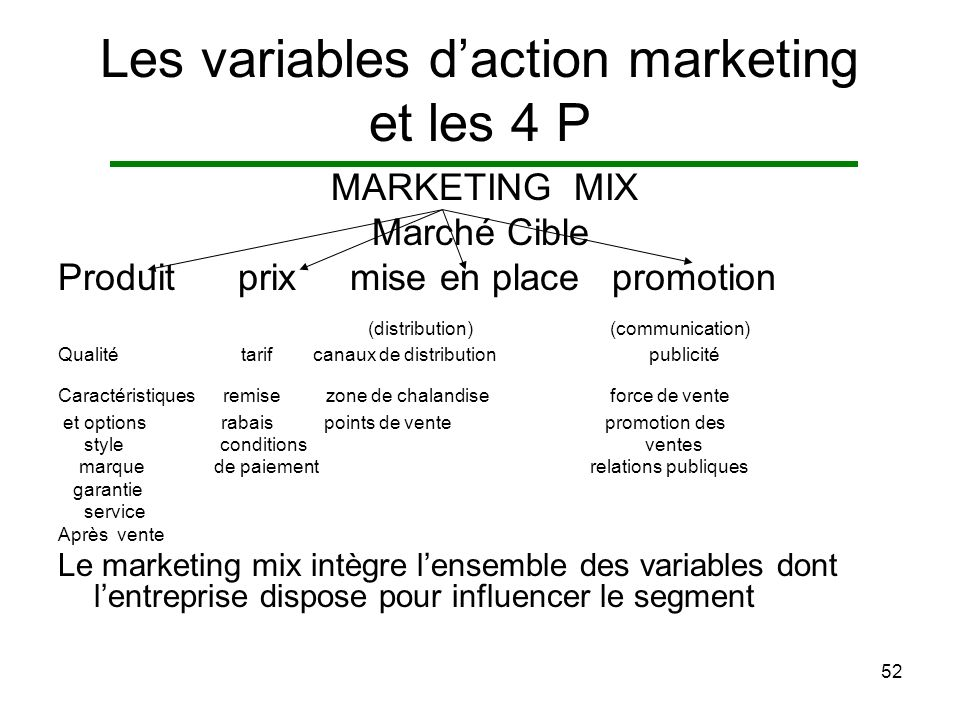 Les variables d'action marketing et les 4 P