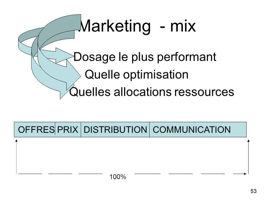 Marketing - mix Dosage le plus performant Quelle optimisation