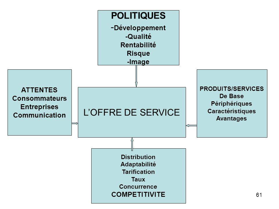 POLITIQUES -Développement L'OFFRE DE SERVICE -Qualité Rentabilité