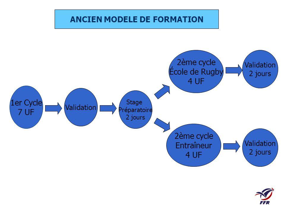 ANCIEN MODELE DE FORMATION