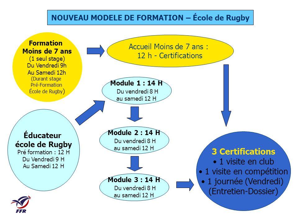 NOUVEAU MODELE DE FORMATION – École de Rugby