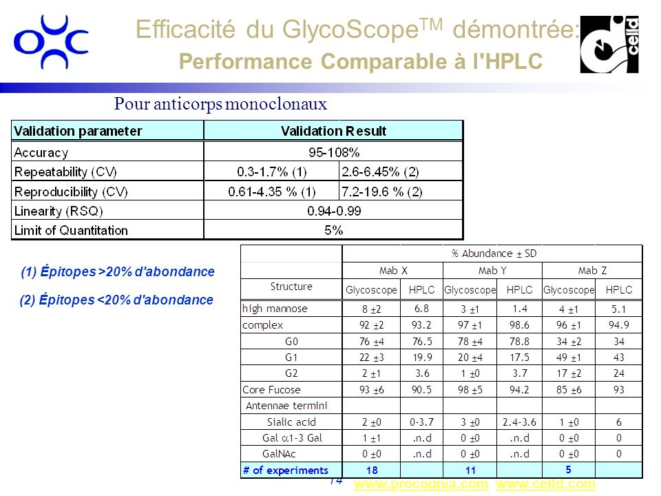 Efficacité du GlycoScopeTM démontrée: Performance Comparable à l HPLC