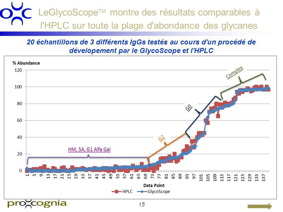 LeGlycoScopeTM montre des résultats comparables à l HPLC sur toute la plage d abondance des glycanes
