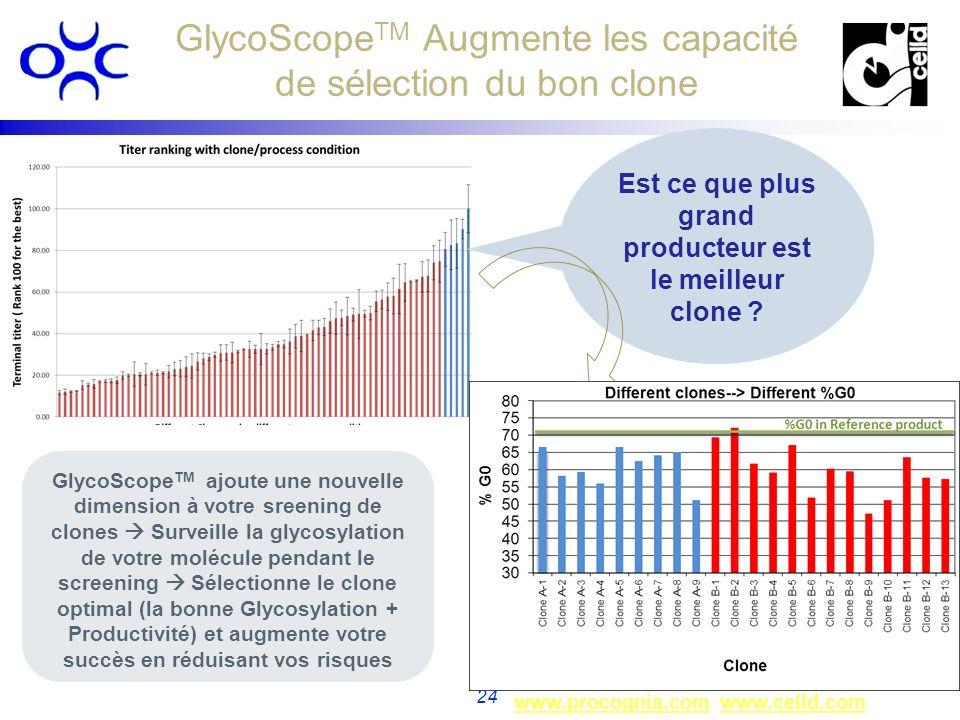 GlycoScopeTM Augmente les capacité de sélection du bon clone