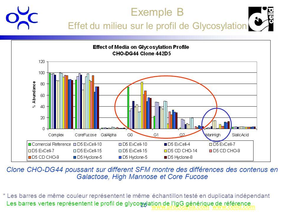 Exemple B Effet du milieu sur le profil de Glycosylation