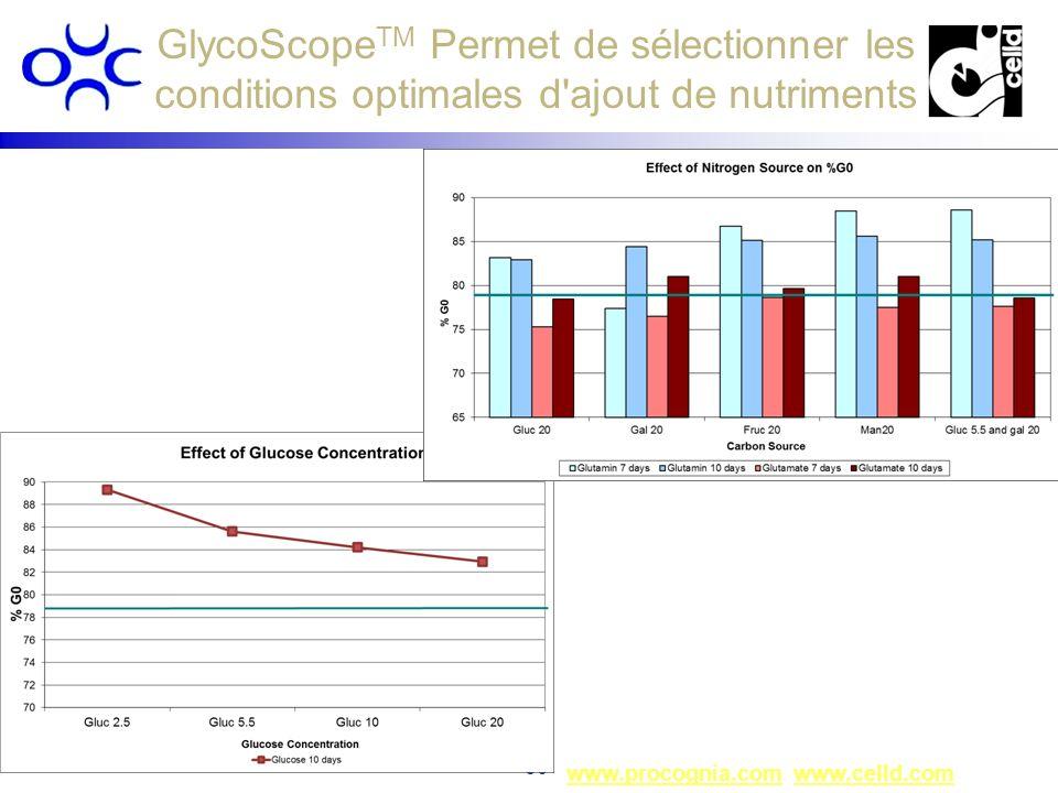 GlycoScopeTM Permet de sélectionner les conditions optimales d ajout de nutriments