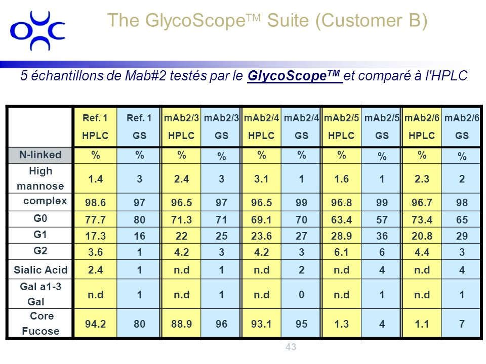 The GlycoScopeTM Suite (Customer B)