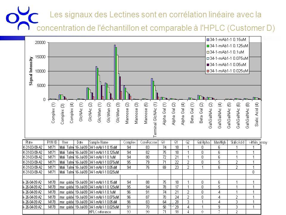 Les signaux des Lectines sont en corrélation linéaire avec la concentration de l échantillon et comparable à l HPLC (Customer D)