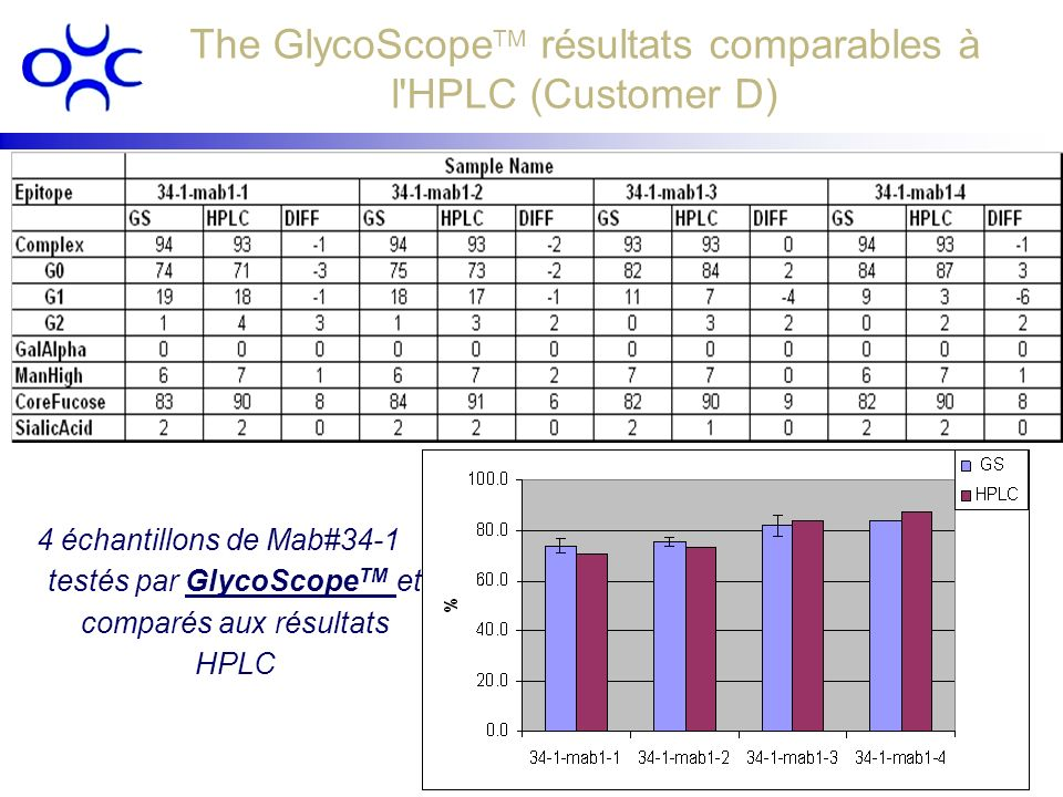 The GlycoScopeTM résultats comparables à l HPLC (Customer D)