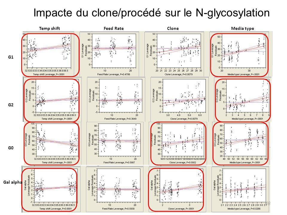 Impacte du clone/procédé sur le N-glycosylation