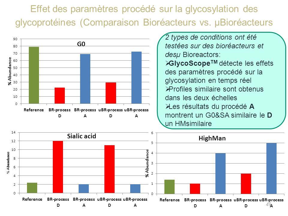Effet des paramètres procédé sur la glycosylation des glycoprotéines (Comparaison Bioréacteurs vs. µBioréacteurs