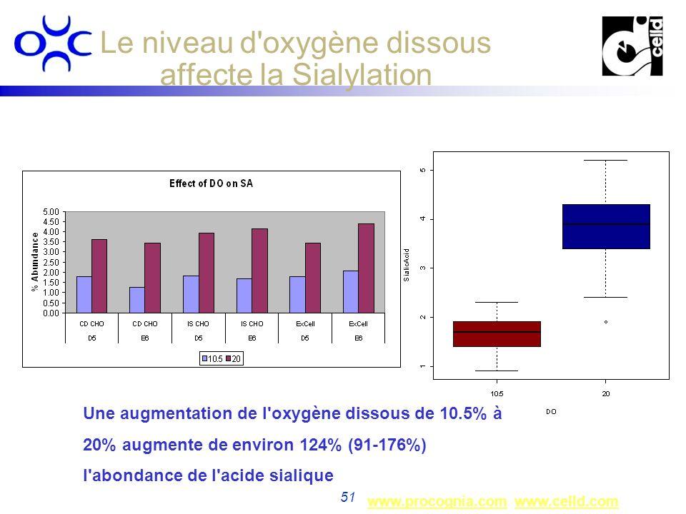 Le niveau d oxygène dissous affecte la Sialylation