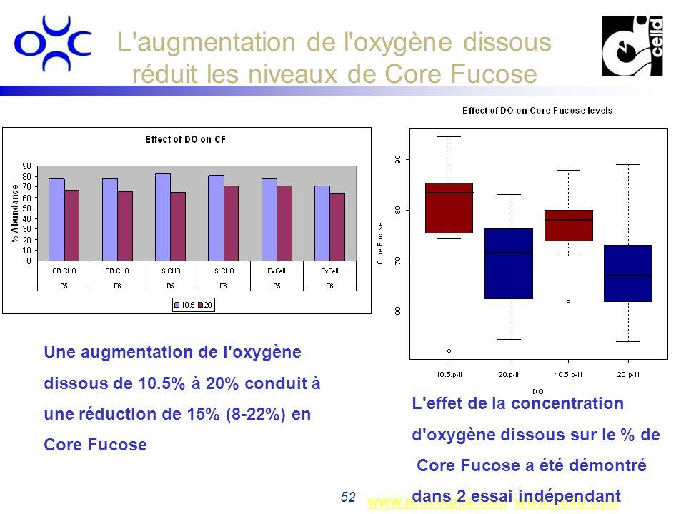L augmentation de l oxygène dissous réduit les niveaux de Core Fucose