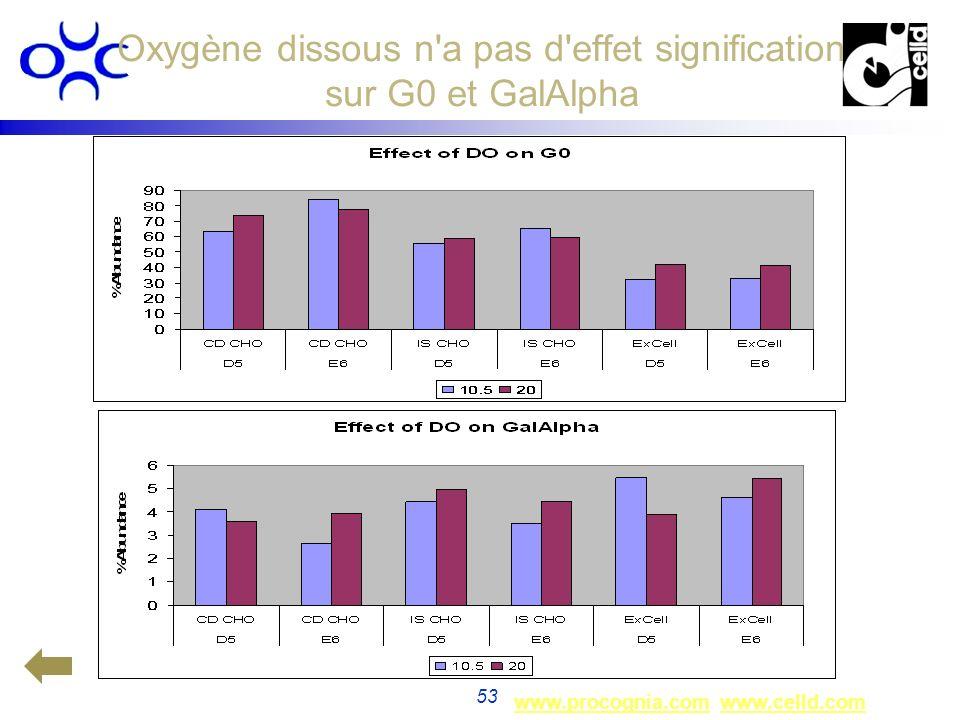 Oxygène dissous n a pas d effet signification sur G0 et GalAlpha