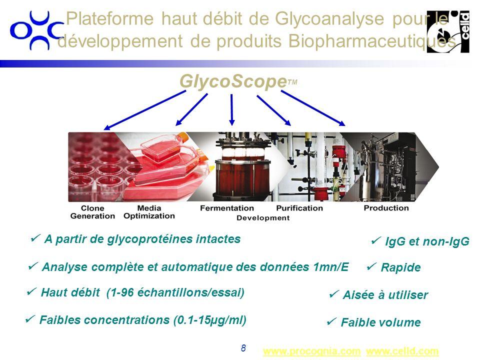 Plateforme haut débit de Glycoanalyse pour le développement de produits Biopharmaceutiques