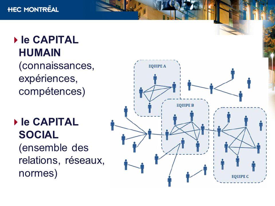 le CAPITAL HUMAIN (connaissances, expériences, compétences)